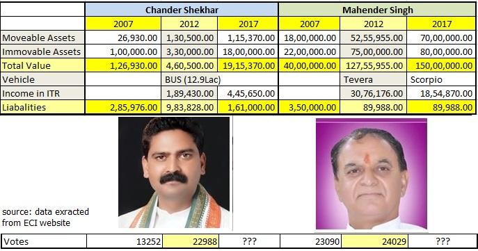 Chander Shekhar vs Mahender Singh @Darampur 2017